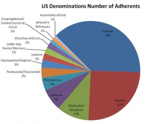 Number of Adherents in the United States by Denomination